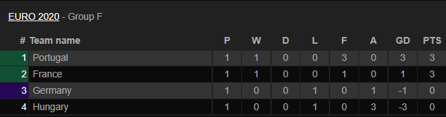Thứ hạng các đội bóng F.