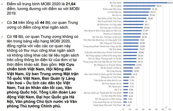 Chỉ số Công khai Ngân sách Bộ và cơ quan TƯ (MOBI) năm 2020 gây thất vọng