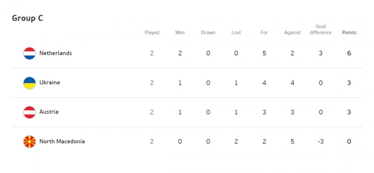 Hà Lan chắc chắn đứng đầu bảng C do hơn Ukraine và Áo chỉ số đối đầu. (Ảnh: UEFA)