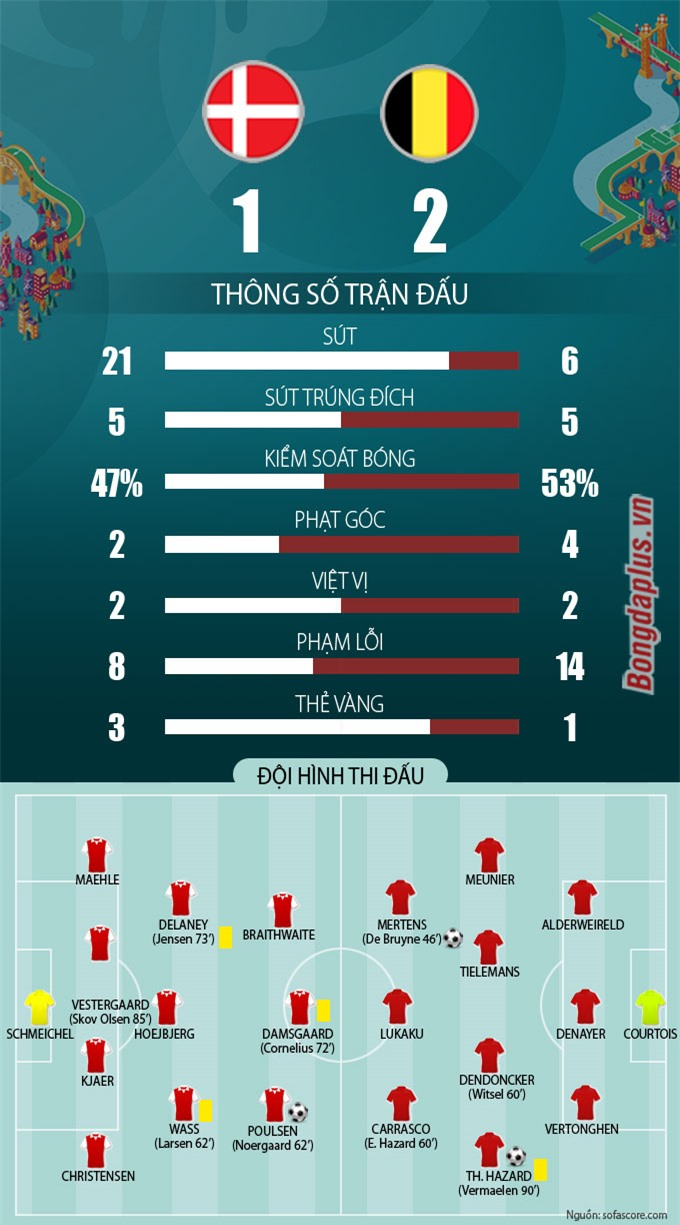 Thống kê sau trận Đan Mạch vs Bỉ