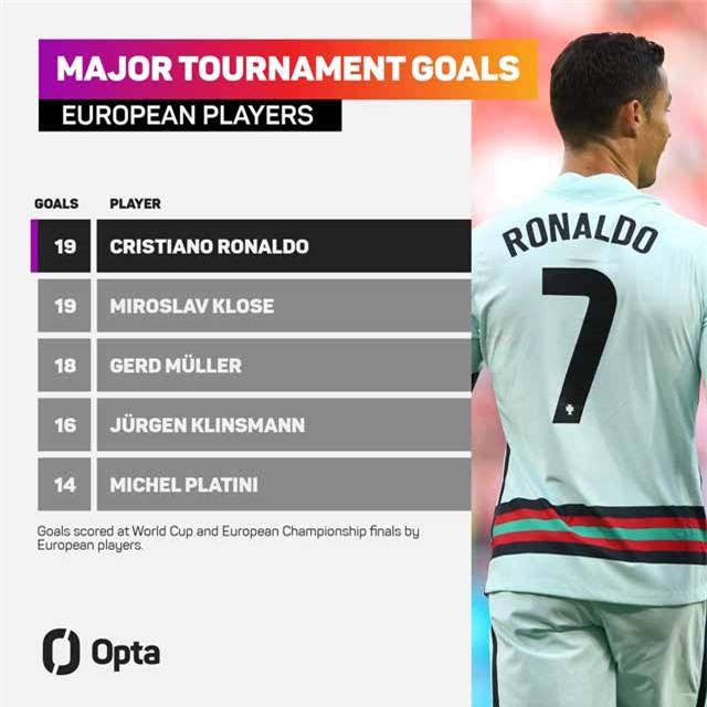 Thành tích ghi bàn cá nhân tại World Cup và EURO