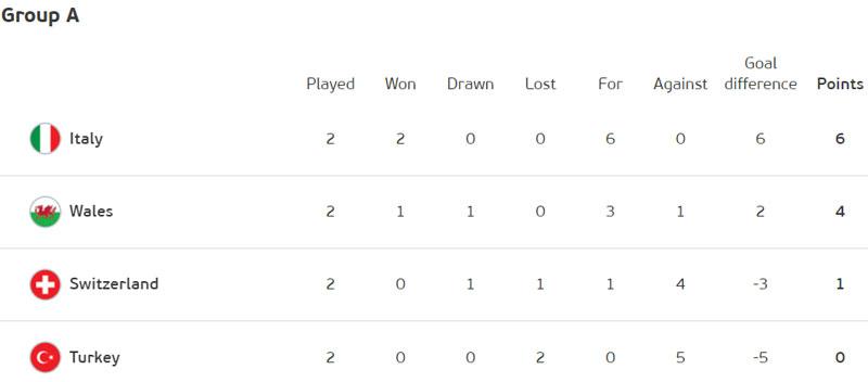 Xếp hạng bảng A trước lượt trận cuối. Ảnh: UEFA.