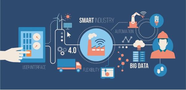 Hình minh họa hệ thống CPS (Nguồn: Smart Industry VN)