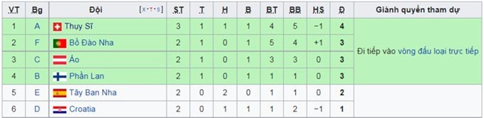 BXH các đội xếp thứ 3 tính đến thời điểm này