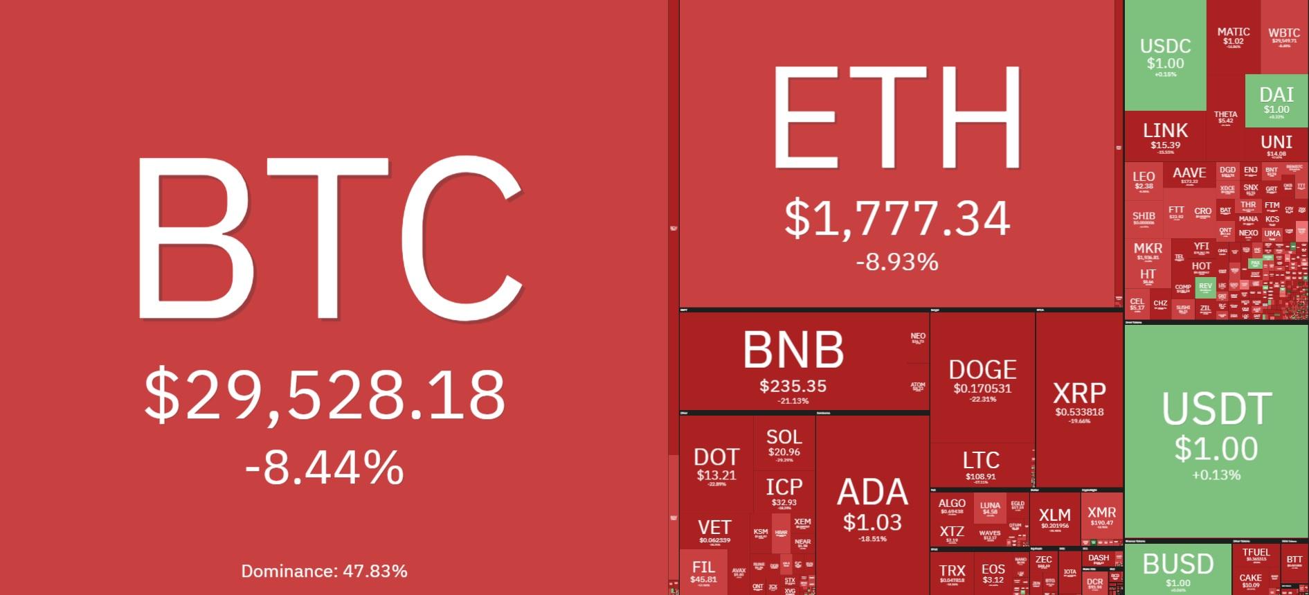 Thị trường tiền ảo chìm trong sắc đỏ. Cập nhật 20h ngày 22/06/2021
