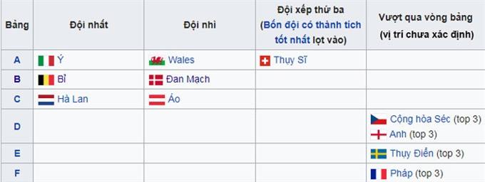 Các đội đã chính thức qua vòng bảng