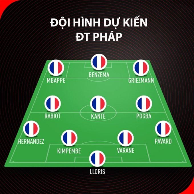 Đội hình dự kiến Bồ Đào Nha vs Pháp: Sanches và Moutinho hỗ trợ Ronaldo? - Doanh nghiệp Việt Nam