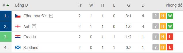 Xếp hạng các đội bảng D.