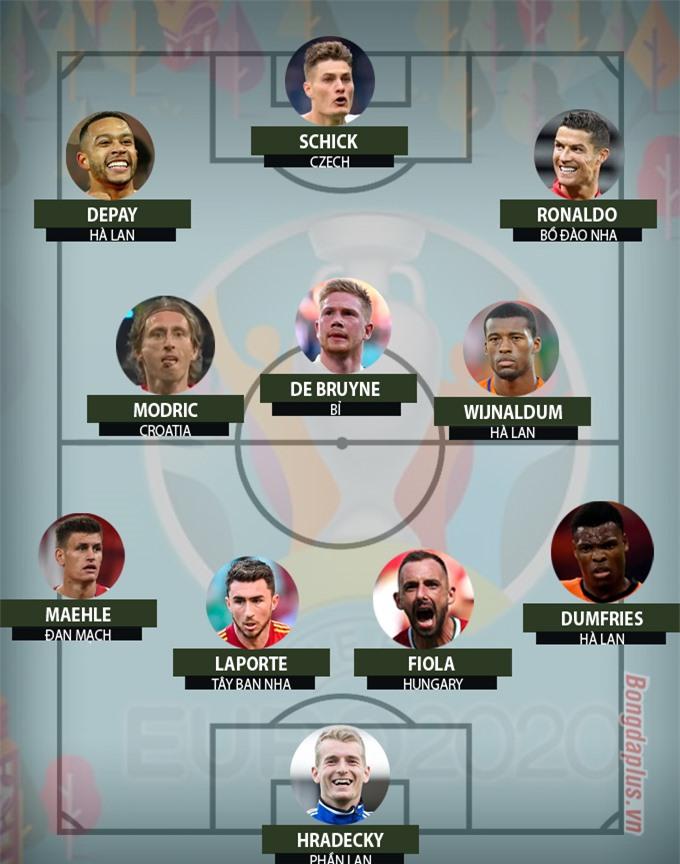 Đội hình tiêu biểu vòng bảng EURO 2020