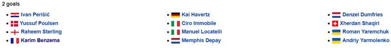 Các cầu thủ đã có được 2 bàn ở EURO 2020.