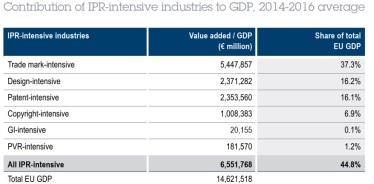 Trong các bảng trên, cũng dễ dàng nhận thấy ngành bản quyền nội dung số thu hút được 7,1% lực lượng lao động và đóng góp 6,9% GDP của toàn khối châu Âu.