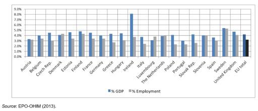 Giá trị gia tăng và việc làm trong ngành công nghiệp có bản quyền tại một số nước châu Âu (Năm 2010)- cứ 100 người thì có 7 người làm trong lĩnh vực nội dung số.