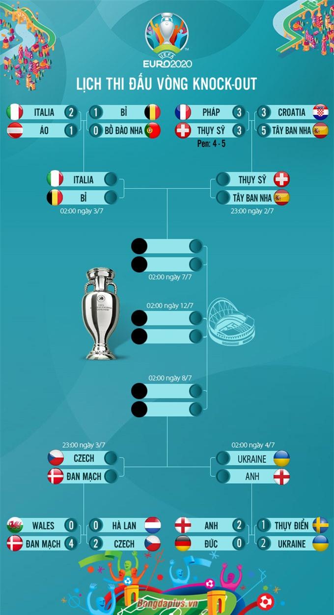 Nc247info tổng hợp: Hazard, De Bruyne chạy đua với thời gian để kịp dự trận Bỉ vs Italia
