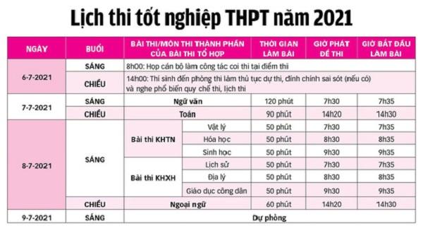 Lịch thi tốt nghiệp THPT đợt 1 năm học 2021.