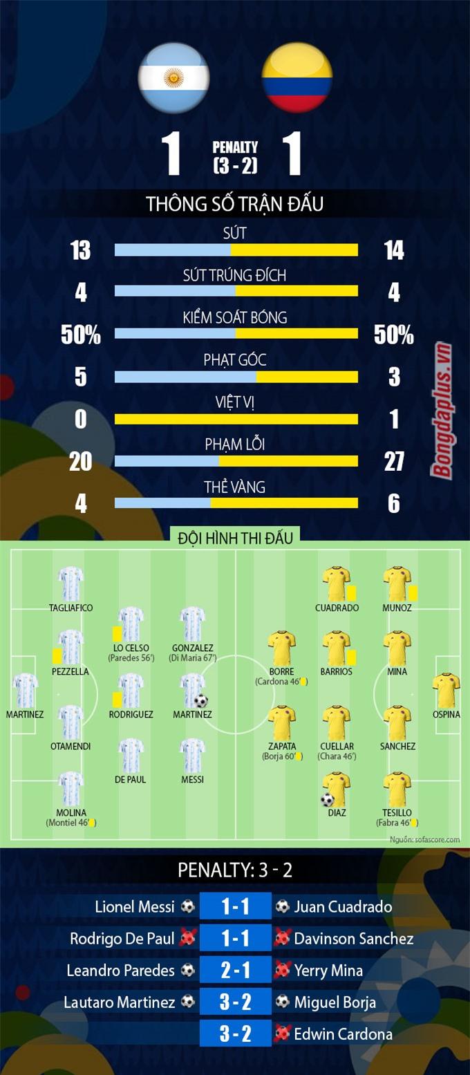Thống kê sau trận Argentina vs Colombia