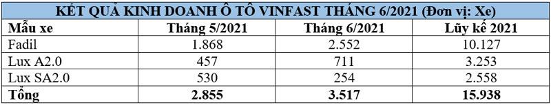 Doanh số xe VinFast.
