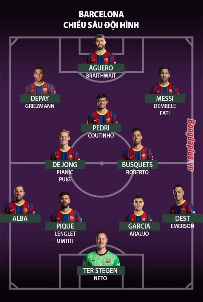 Chiều sâu đội hình Barca mùa 2021/22
