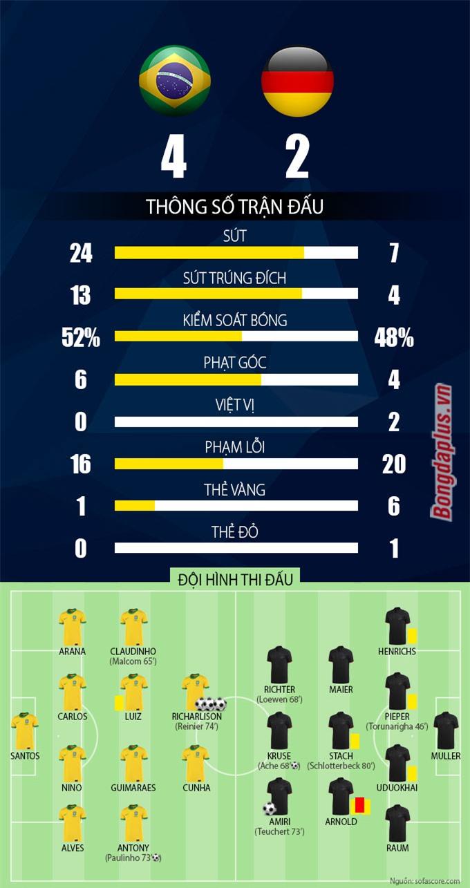 Thống kê trận U23 Brazil vs U23 Đức
