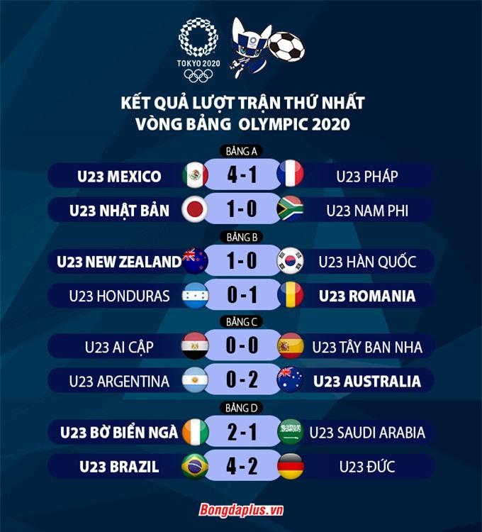 Kết quả loạt trận đầu tiên môn bóng đá Nam vòng bảng Olympic Tokyo 2020