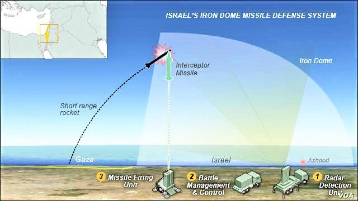 Vòm Sắt - hệ thống phòng không di động của Israel dùng đánh chặn tên lửa, đạn pháo, cối; Nguồn: naukatehnika.com