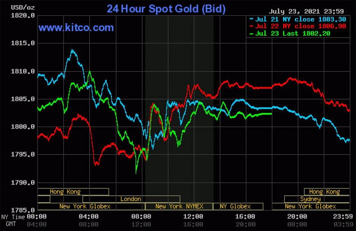 Biến động giá vàng thế giới trong những phiên cuối tuần.