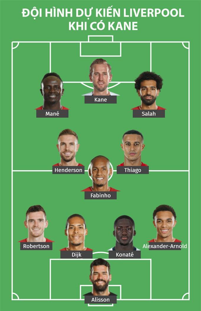 Kane có thể là người kết nối Salah và Mane tại Liverpool