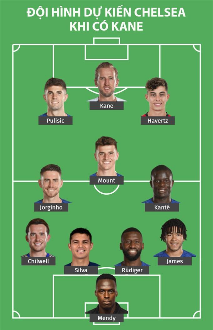 Chelsea cũng là đội bóng có liên hệ với Kane