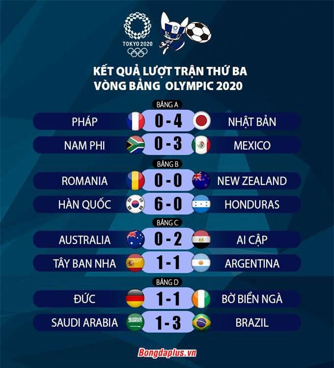 Kết quả loạt trận thứ ba vòng bảng môn bóng đá nam Olympic Tokyo 2020