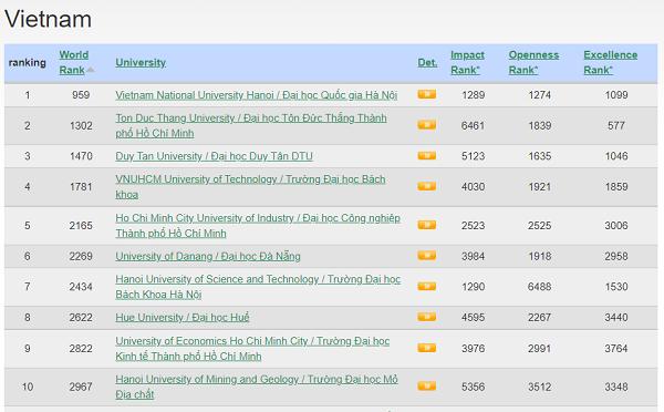 Đại học Quốc gia Hà Nội lọt vào top 1000 cơ sở giáo dục đại học hàng đầu thế giới theo xếp hạng Webometrics tháng 7/2021.