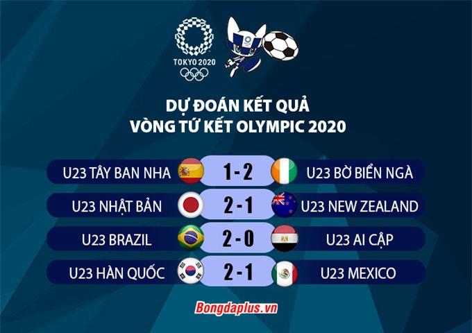 Dự đoán tứ kết Olympic 2020