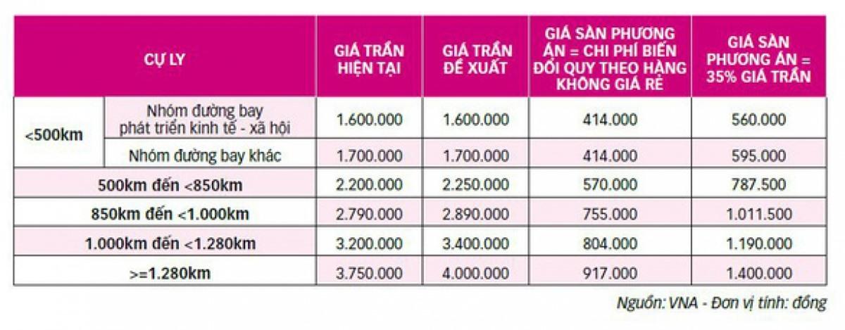 Mức giá sàn vé máy bay doVietnam Airlines đề xuất.