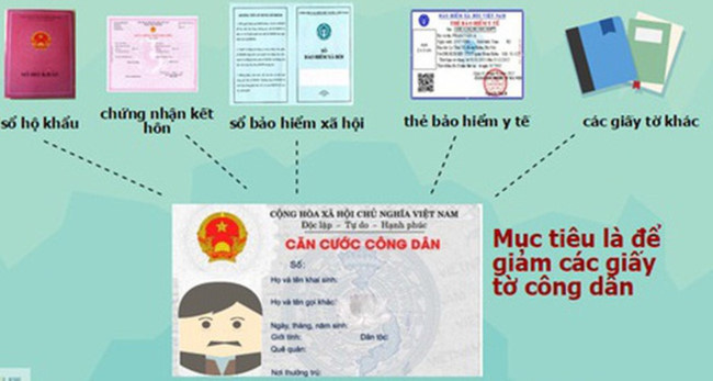 hệ thống CSDL quốc gia về dân cư và căn cước công dân đã được đưa vào vận hành kể từ ngày 1/7