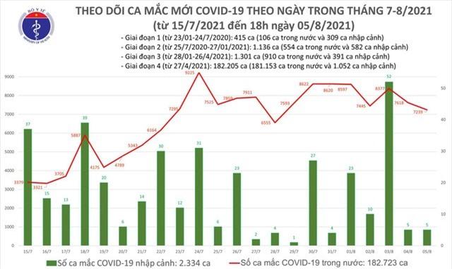Tối 5/8: Có 3.301 ca mắc COVID-19, riêng Hà Nội 69 ca - Ảnh 2.