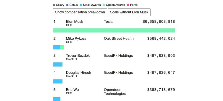 Elon Musk thu nhap so 1 nuoc My,  CEO,  My anh 1
