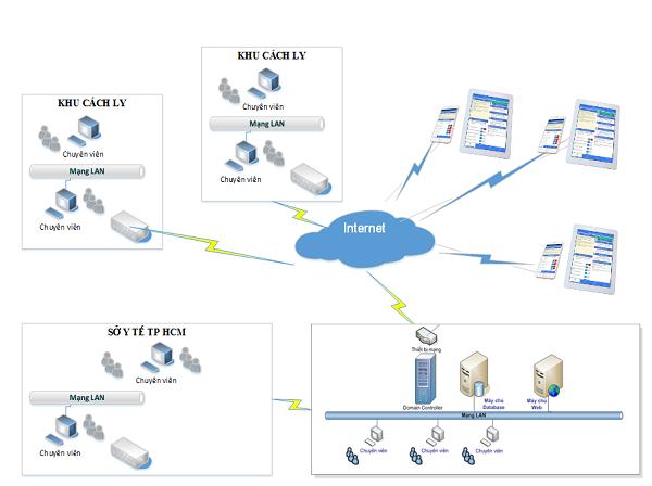 Sơ đồ tổng thể của cấu trúc hệ thống quản lý người cách ly và người bệnh COVID-19.