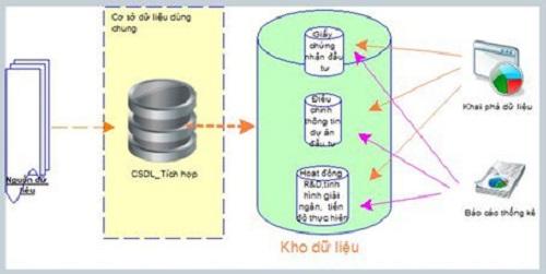 Kiến trúc kho dữ liệu trong quản lý dự án đầu tư tại Khu Công nghệ cao TP Hồ Chí Minh.