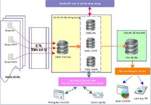 Mô hình hệ thống trong quản lý dự án đầu tư tại Khu Công nghệ cao TP Hồ Chí Minh.