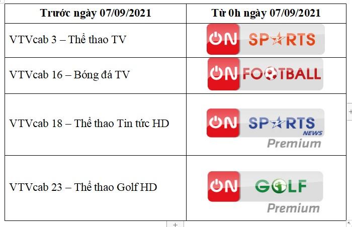 Nhận diện thương hiệu các kênh thể thao của VTVcab thay đổi từ 7/9/2021.