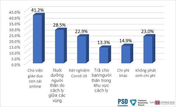 Chi phí phát sinh mà người lao động phải chi trả trong bối cảnh dịch Covid-19 bùng phát từ tháng 5/2021 (%).