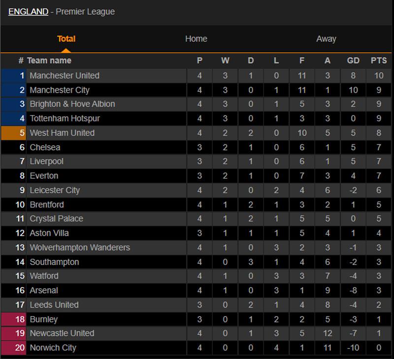 BXH Premier League sau các trận đã khép lại ở vòng 4. Ảnh: Livescore.