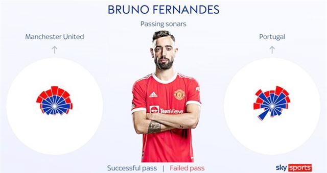 Bruno Fernandes buộc phải chơi an toàn hơn ở ĐT Bồ Đào Nha, thay vì chấp nhận mạo hiểm như tại MU