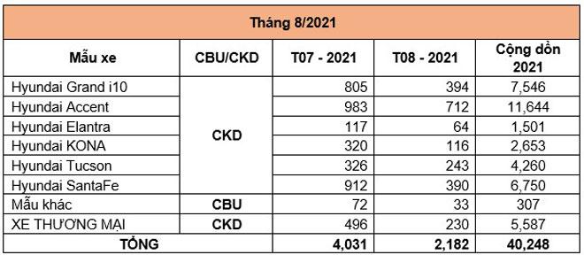 Doanh số xe Hyundai tháng 8/2021.
