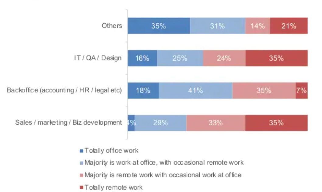 Bảng tổng hợp mong muốn làm việc tại văn phòng / từ xa theo ngành nghề