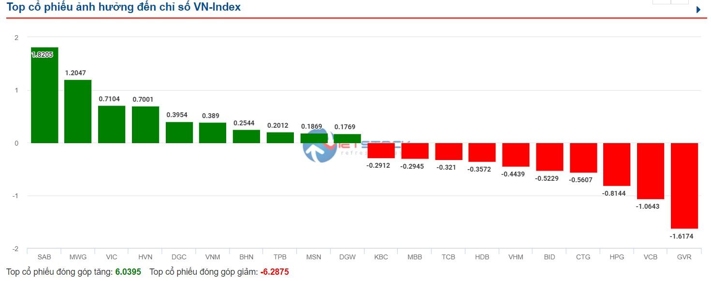 SAB đã đóng góp tích cực cho đà tăng của VN-Index.