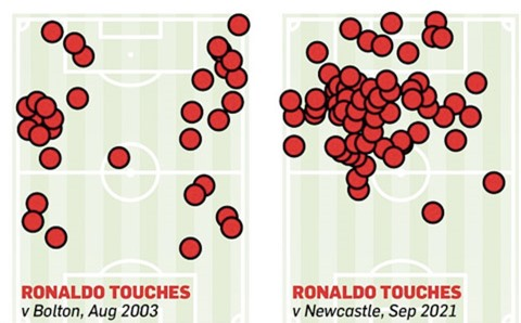Biểu đồ chạm bóng cho thấy Ronaldo đã tiến hoá nhiều so với trận gặp Bolton năm 2003. CR7 lúc này không còn là cầu thủ đá bám biên như trước
