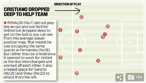 Vị trí trung bình cho thấy Ronaldo thường lùi sâu, đứng gần với Fernandes (18) để tạo khoảng trống cho Sancho (25) và Shaw (23) băng lên.
