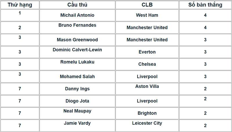 Danh sách Vua phá lưới Ngoại hạng Anh mùa giải 2021/22.