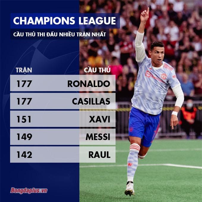 Ronaldo có trận thứ 177 tại Champions League