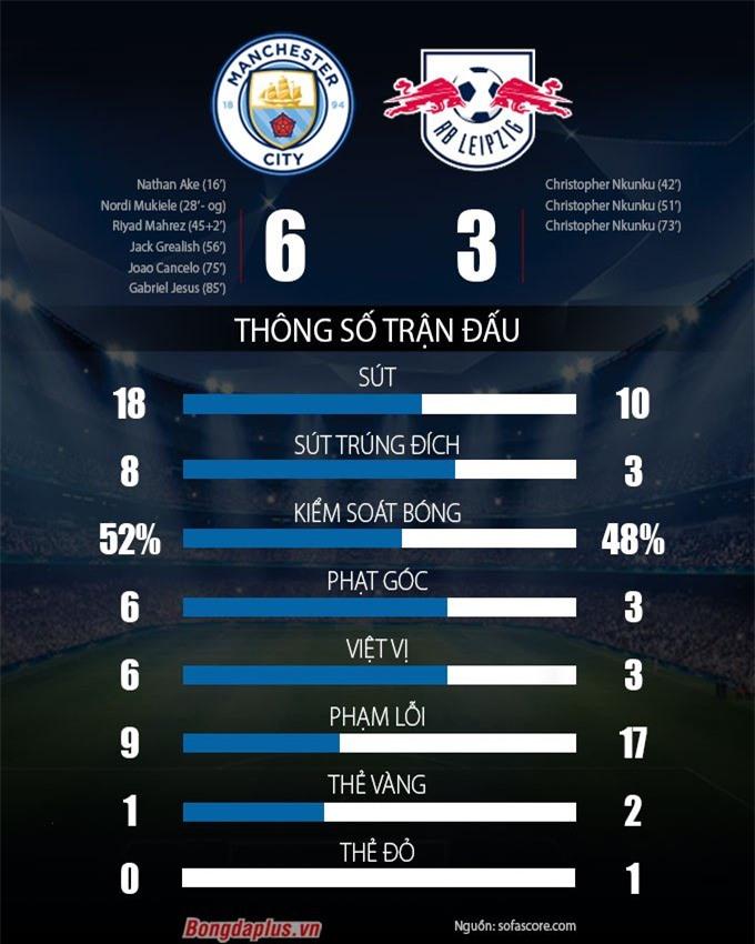 Thống kê Man City vs Leipzig