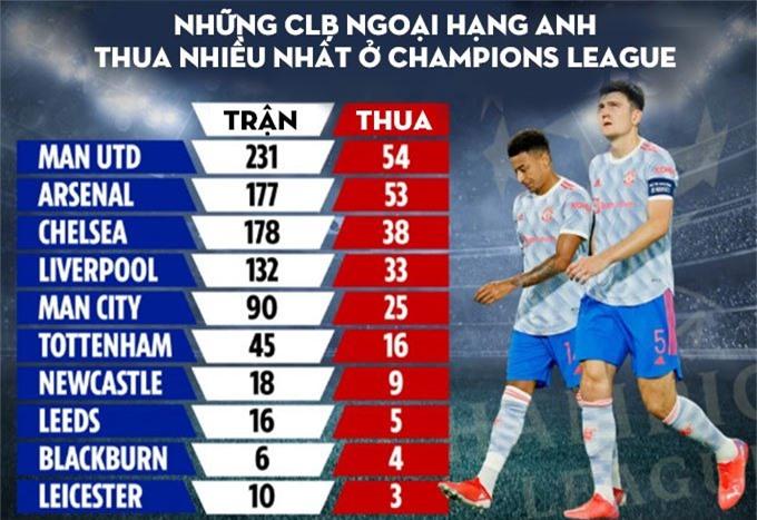 CLB Ngoại hạng Anh thua nhiều nhất ở Champions League